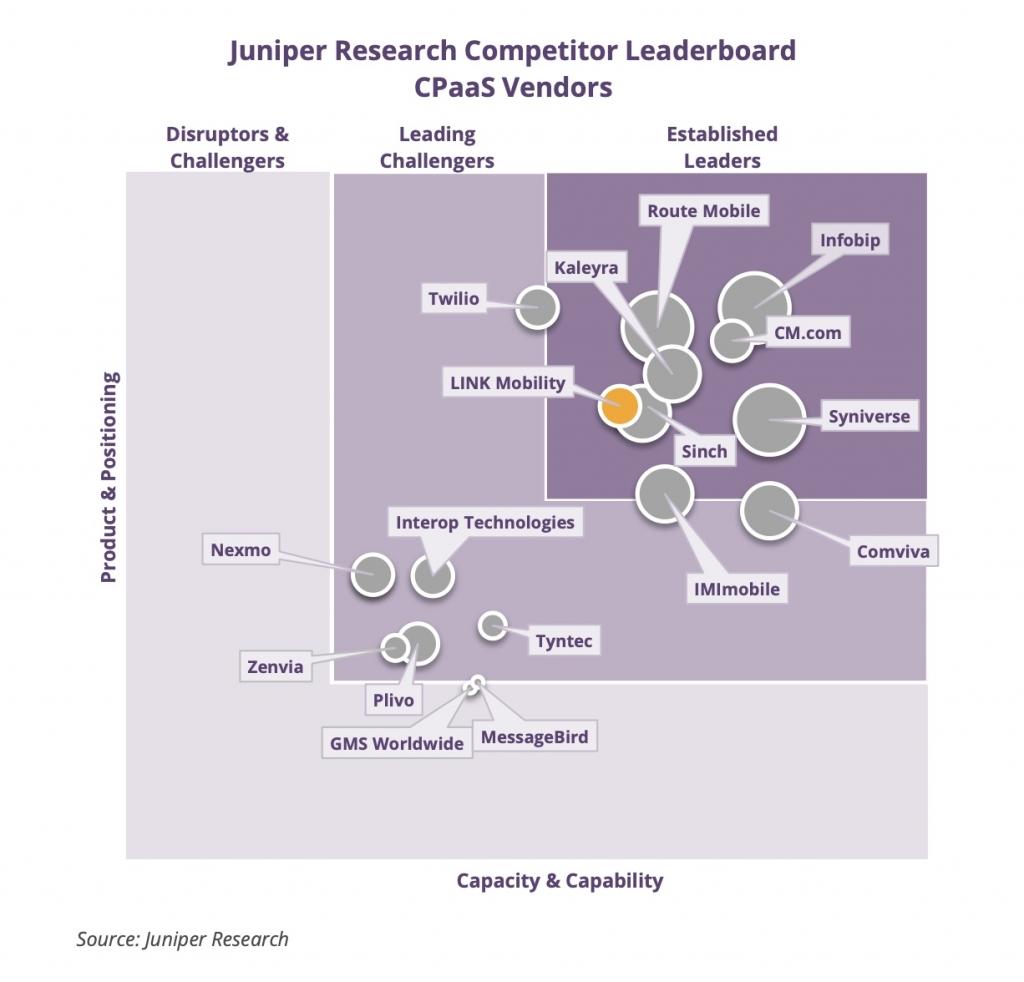 Juniper Research rankar LINK som etablerad CPaaS-leverantör